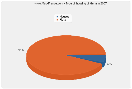 Type of housing of Germ in 2007