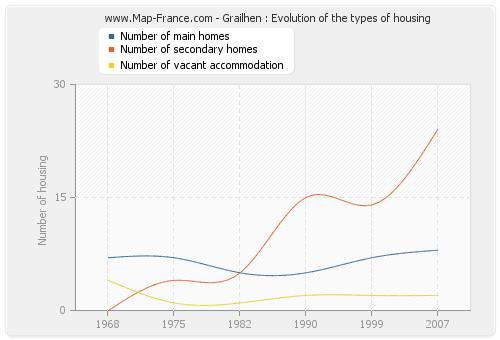 Grailhen : Evolution of the types of housing