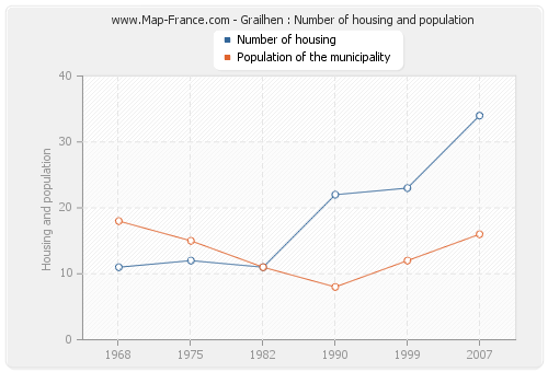 Grailhen : Number of housing and population