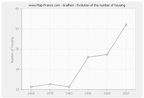 Grailhen : Evolution of the number of housing
