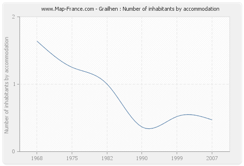 Grailhen : Number of inhabitants by accommodation