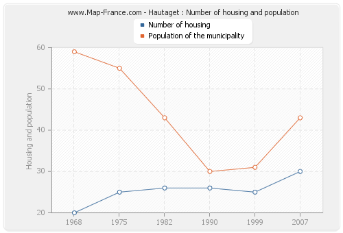 Hautaget : Number of housing and population