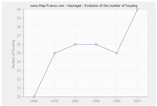 Hautaget : Evolution of the number of housing