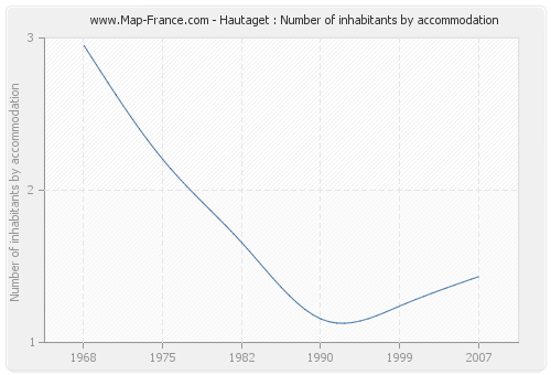 Hautaget : Number of inhabitants by accommodation