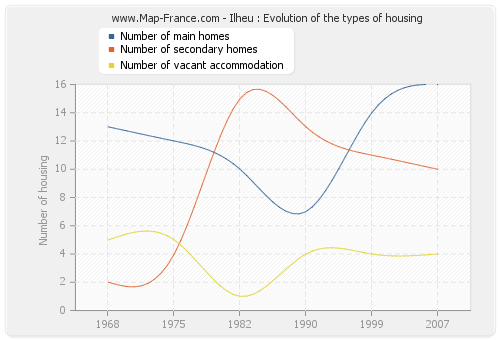 Ilheu : Evolution of the types of housing