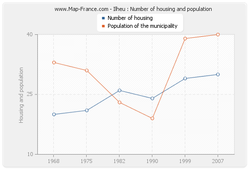 Ilheu : Number of housing and population