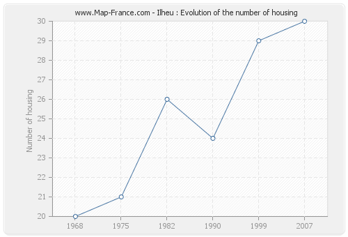 Ilheu : Evolution of the number of housing