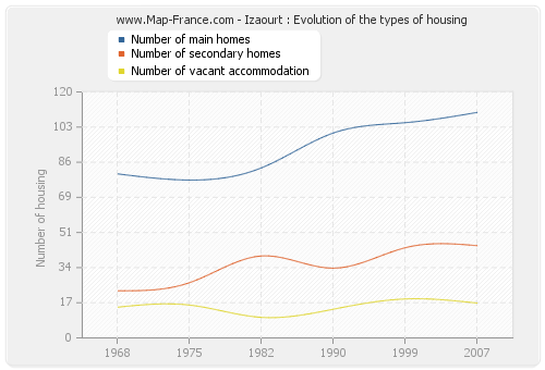 Izaourt : Evolution of the types of housing