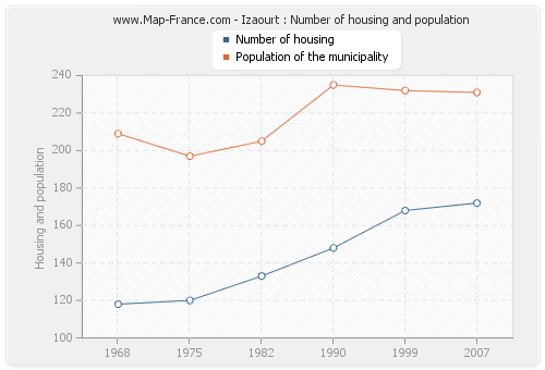 Izaourt : Number of housing and population