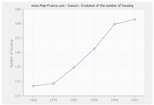 Izaourt : Evolution of the number of housing