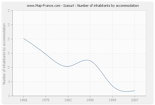 Izaourt : Number of inhabitants by accommodation