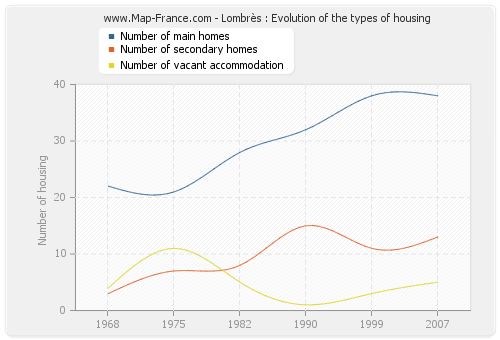 Lombrès : Evolution of the types of housing