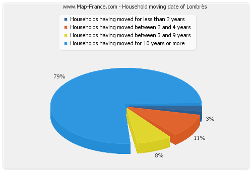 Household moving date of Lombrès