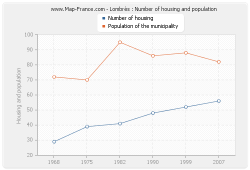 Lombrès : Number of housing and population