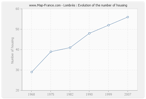 Lombrès : Evolution of the number of housing