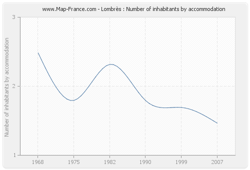Lombrès : Number of inhabitants by accommodation