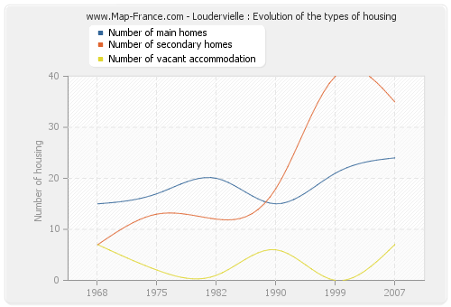 Loudervielle : Evolution of the types of housing