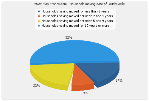 Household moving date of Loudervielle