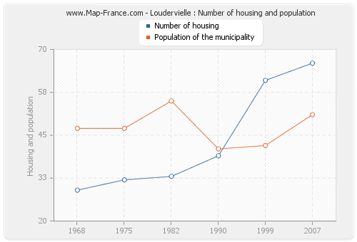 Loudervielle : Number of housing and population