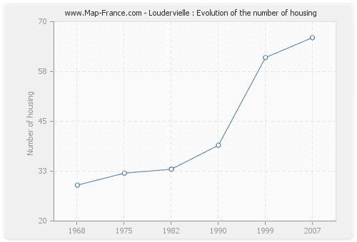 Loudervielle : Evolution of the number of housing