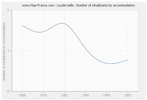 Loudervielle : Number of inhabitants by accommodation