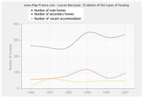 Loures-Barousse : Evolution of the types of housing