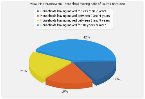 Household moving date of Loures-Barousse