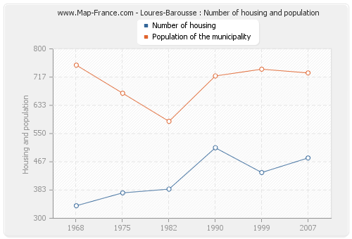 Loures-Barousse : Number of housing and population