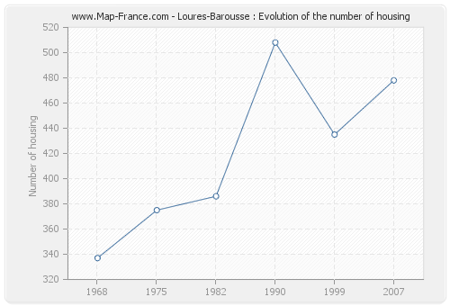 Loures-Barousse : Evolution of the number of housing
