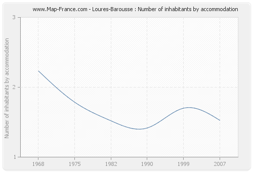 Loures-Barousse : Number of inhabitants by accommodation