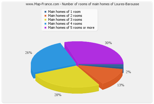 Number of rooms of main homes of Loures-Barousse
