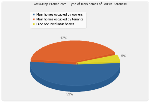 Type of main homes of Loures-Barousse