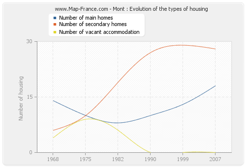 Mont : Evolution of the types of housing