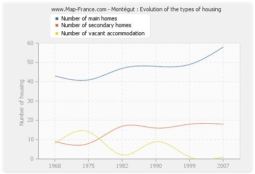 Montégut : Evolution of the types of housing