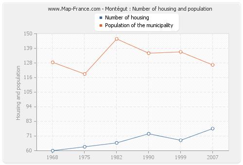 Montégut : Number of housing and population