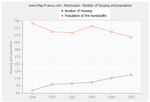 Montoussé : Number of housing and population