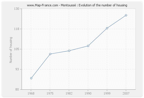 Montoussé : Evolution of the number of housing