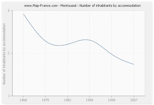 Montoussé : Number of inhabitants by accommodation