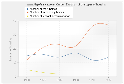Ourde : Evolution of the types of housing