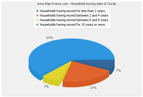 Household moving date of Ourde
