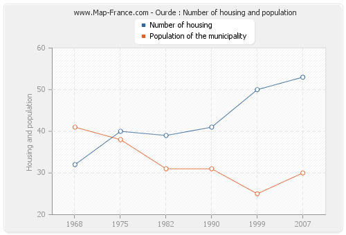 Ourde : Number of housing and population