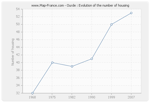 Ourde : Evolution of the number of housing