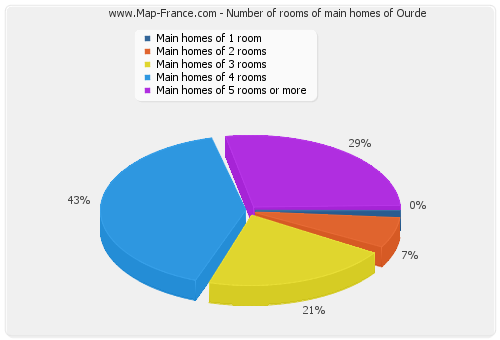 Number of rooms of main homes of Ourde