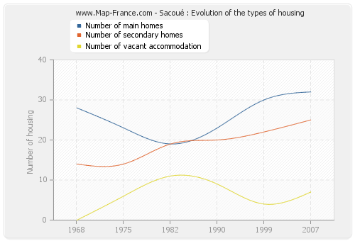 Sacoué : Evolution of the types of housing
