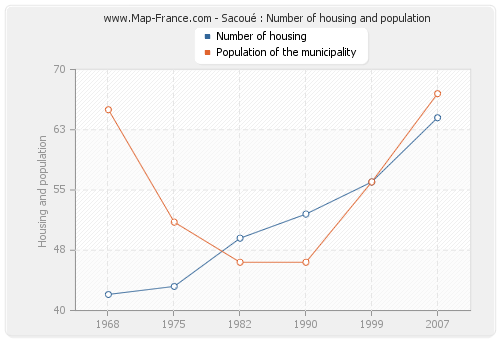 Sacoué : Number of housing and population