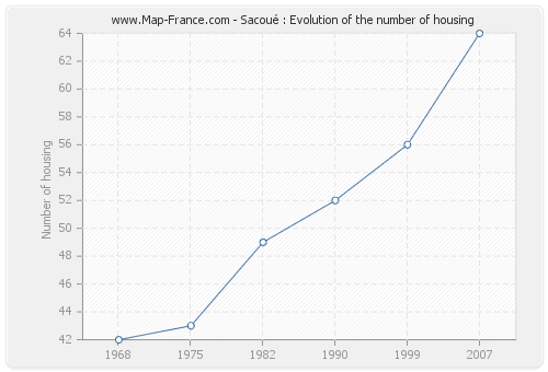 Sacoué : Evolution of the number of housing