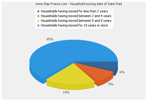 Household moving date of Saint-Paul