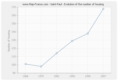 Saint-Paul : Evolution of the number of housing