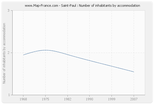 Saint-Paul : Number of inhabitants by accommodation