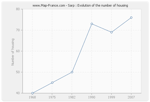 Sarp : Evolution of the number of housing